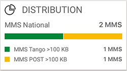 Consommation internet distribution
