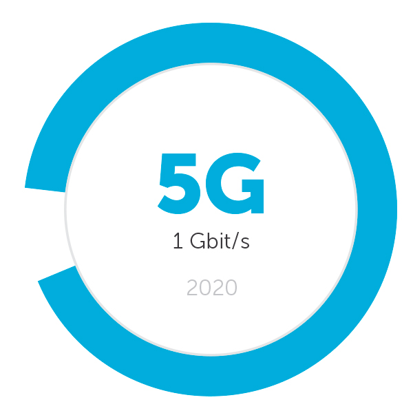 POST Luxembourg - 5G - Projet 5G