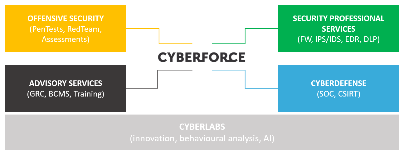 POST Luxembourg - Cyberforce Schema