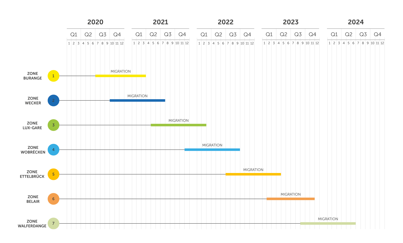 POST Luxembourg - All IP - DER MIGRATIONSPLAN 2020 – 2024